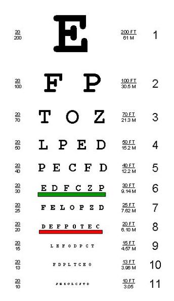 snellen eye chart font: Test your eyesight the fontgear blog